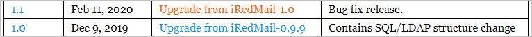 Переходим по ссылке для получения подробной инструкции по обновлению iRedMail с версии 1.0 до 1.1